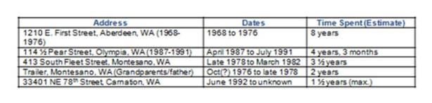 KC_Top Living Locations_1967-1994