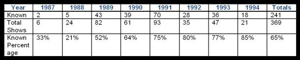 Set Lists 1987-1994