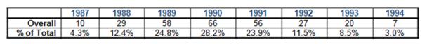 Individual Bands per Year 1987-1994