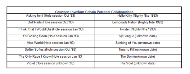 CourtneyLove-KurtCobain Potential Collaborations