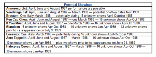 Potential Showings