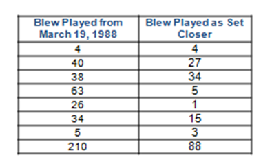Blew as Set Closer 1987-1994