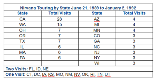 Nirvana Touring by State 1989-1992