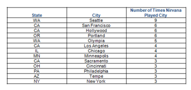 Nirvana Touring Cities Visited the Most